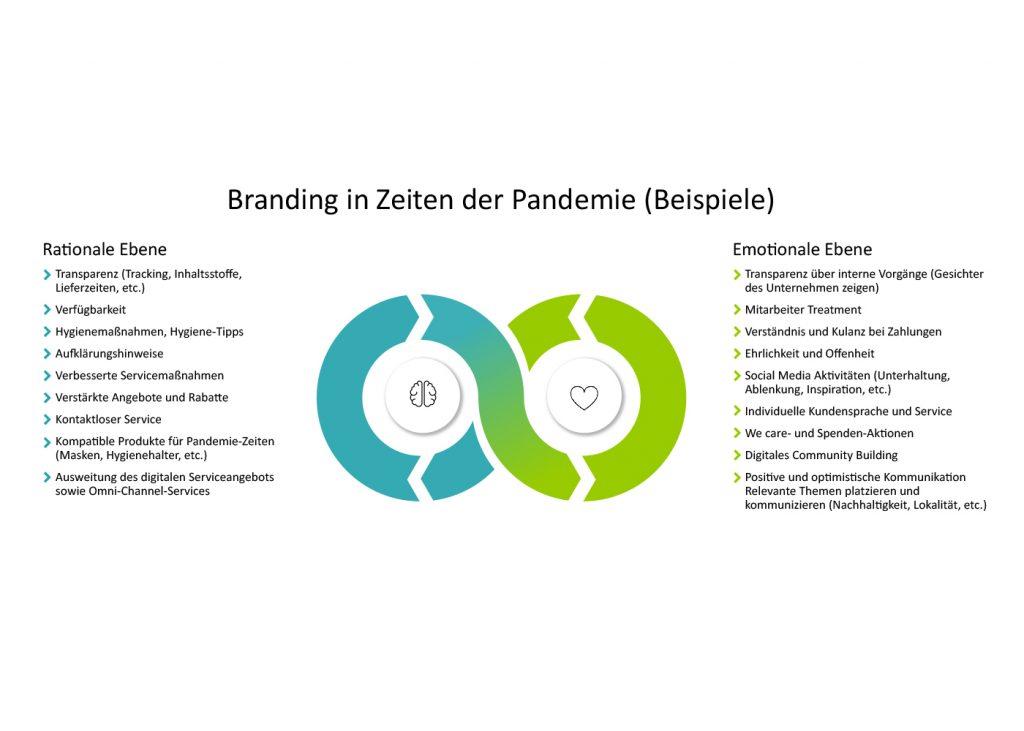Branding in Zeiten der Pandemie (Beispiele) Grafik