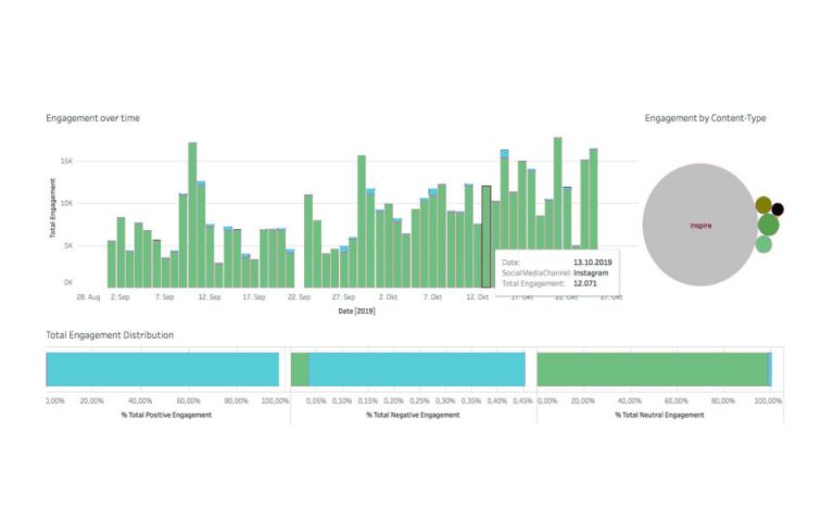 ClientLink-Leistung-Customer-Insight-Customer-Communication-Insight-Grafik