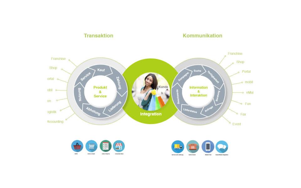 ClientLink-Leistung-Konzeptionsberatung-Omni-Channel-Grafik