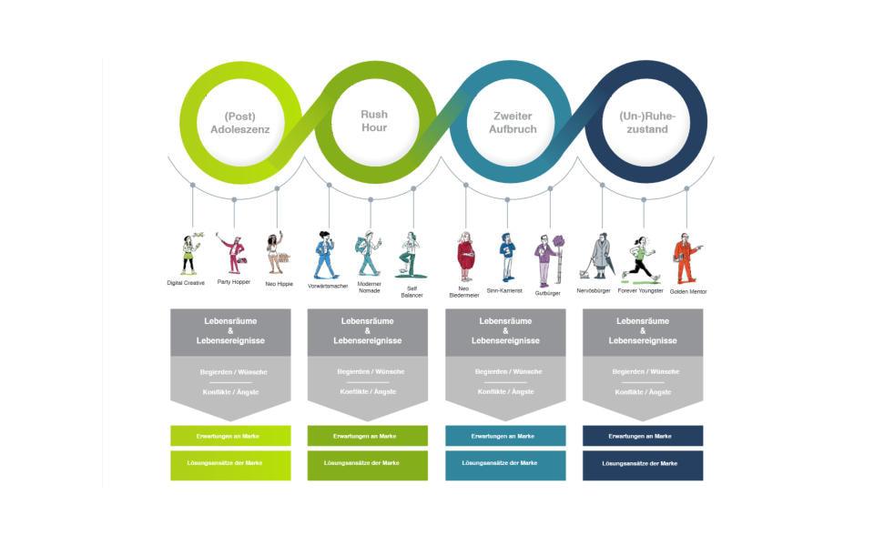 ClientLink-Leistung-Konzeptionsberatung-Strategische Kundensegmentierung-Grafik