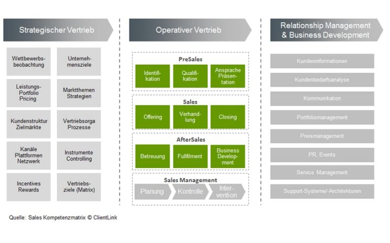 ClientLink-Leistung-Konzeptionsberatung-Vertriebsberatung-Grafik