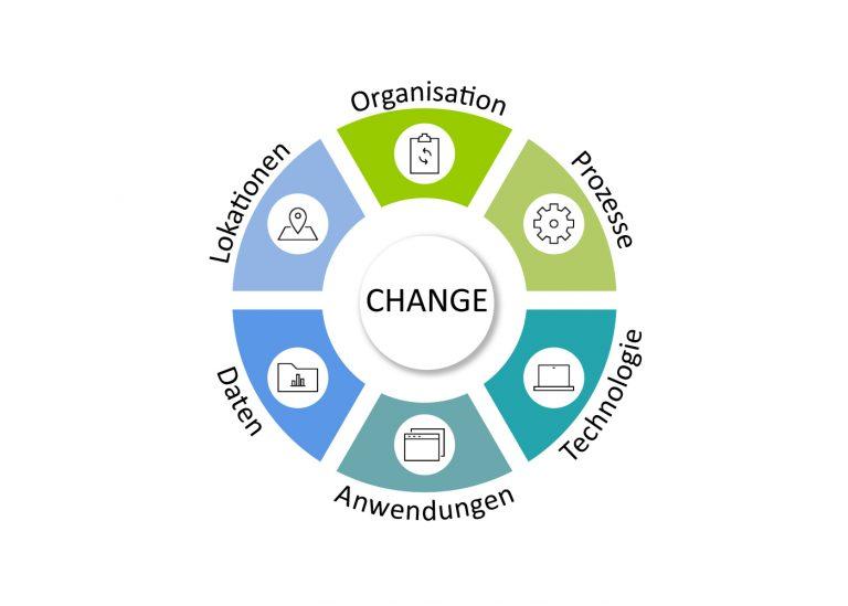 ClientLink-Leistung-Strategieberatung-Organisationsentwicklung-Grafik-2-