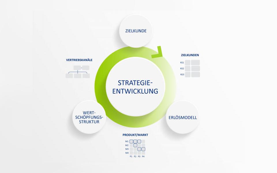 ClientLink-Leistung-Strategieberatung-Unternehmensentwicklung-Grafik-2