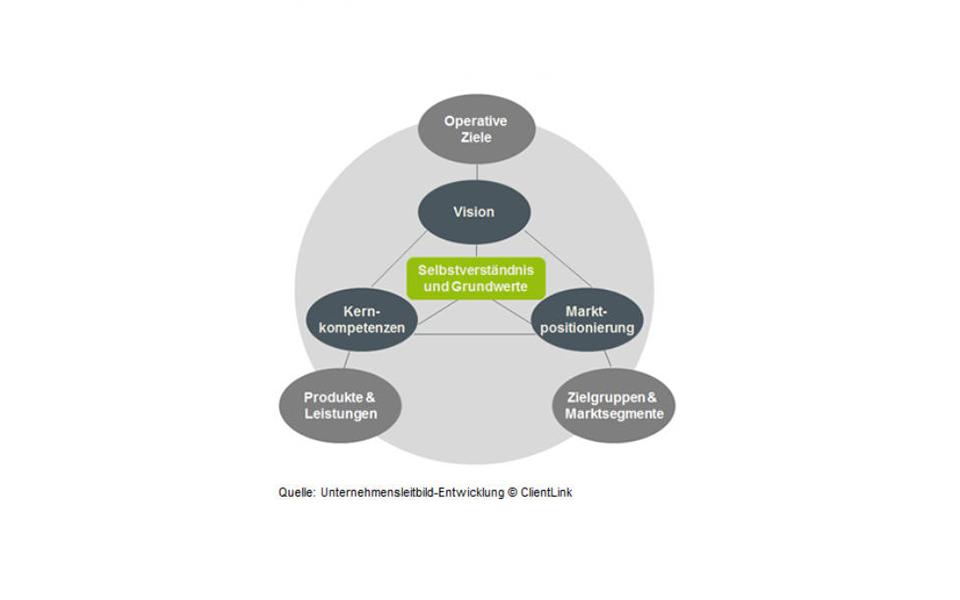 ClientLink-Leistung-Strategieberatung-Unternehmensentwicklung-Grafik