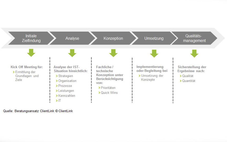 ClientLink-Methodolgie-Beratung-Grafik