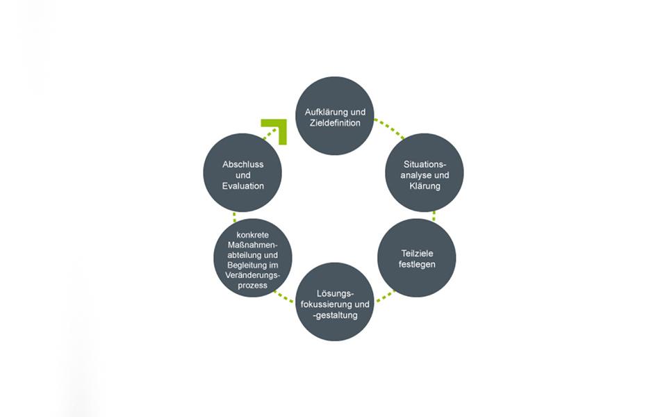 ClientLink-Methodolgie-Coaching-Grafik