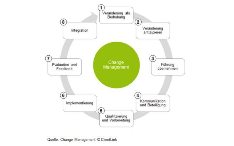 ClientLink-Leistung-Strategieberatung-Organisationsentwicklung-Grafik-4